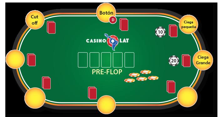 Pre-Flop Holdem Poker