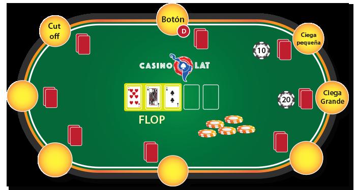 etapa de Flop holdem poker